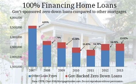 100 financing mortgage home loans 100 financing zero