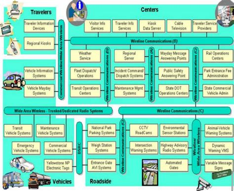 it architecture exles how to build your career in it architecture gradability