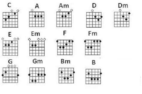 cara bermain gitar bagi pemula dan kuncinya cara bermain gitar bagi pemula connelo ic