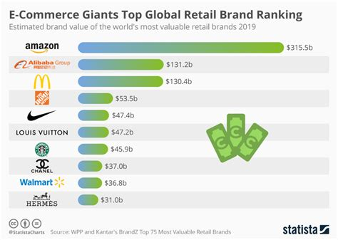 chart e commerce giants top global retail brand ranking statista