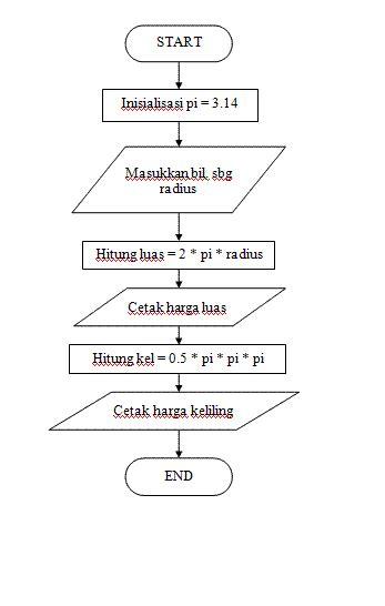 membuat flowchart menghitung luas segitiga informatika