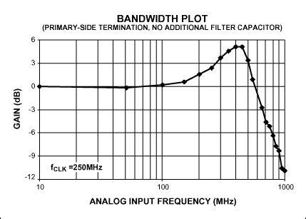 transformer coupling adc 副边变压器端接提升高速adc的增益平 ad技术 电子发烧友网