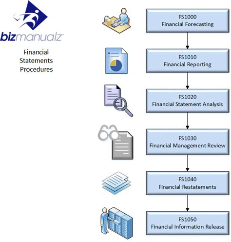 finance sop template finance policies procedures manual template finance