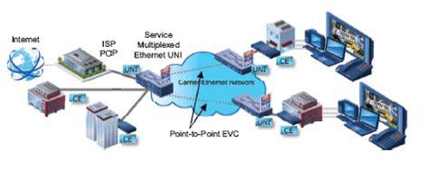 epl evpl ethernet internet service for business spectrum dfw