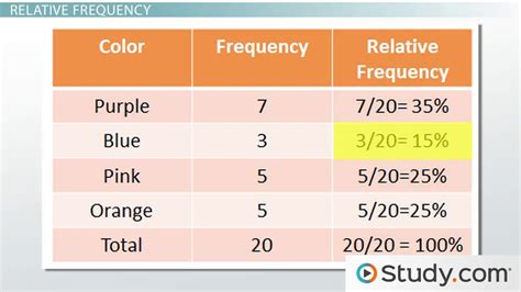 relative frequency classical approaches to probability