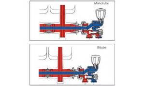 robinet de radiateur 4 et 2 voies thermostatisable