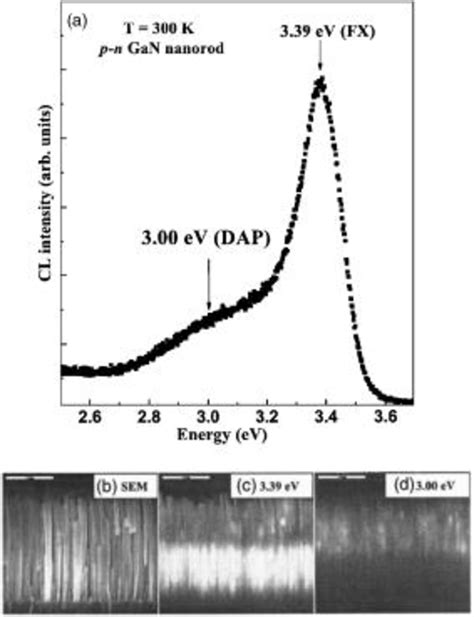 gan pn junction diode a cathodoluminescence spectrum of the p n junction gan