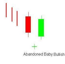 candlestick pattern abandoned baby tutorial on abandoned baby bullish candlestick pattern