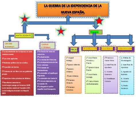 independencia de mexico mapa conceptual mapa conceptual de la independencia de estados unidos
