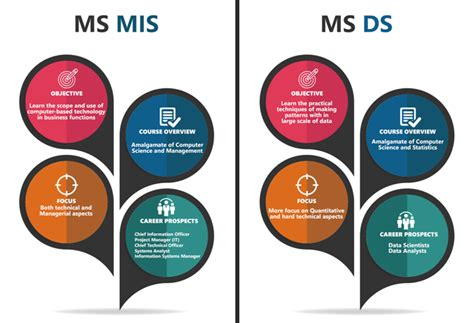 Ms Vs Mba Information Systems by Mis Vs Data Science What S The Right Choice Greedge