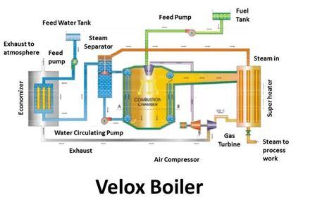 boiler working principle pdf beautiful boiler working principle pdf contemporary electrical circuit diagram ideas eidetec