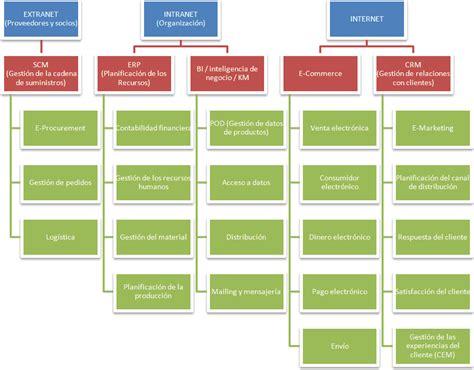 cadena de suministro hotelera recursos software avanzados para empresas programador