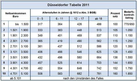 duesseldorfer tabelle willkommen beim deutscher familiengerichtstag e v www