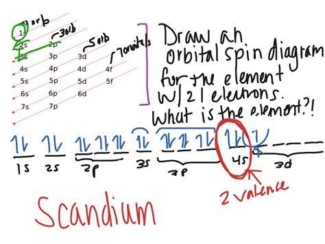 calcium orbital diagram orbital diagram for calcium organization of electrons in