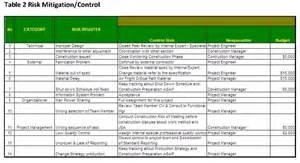 w13 dirman risk identification amp assessment mahakam2012