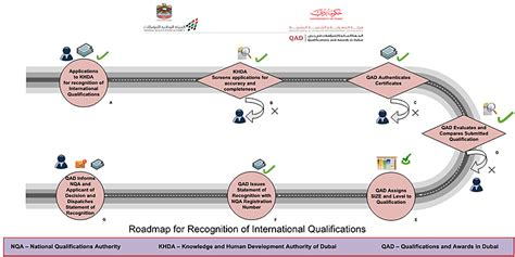 emirates qualification framework recognition of qualifications