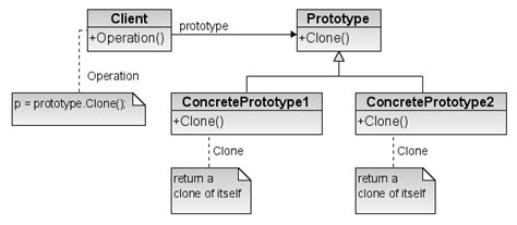design pattern prototype file prototype design pattern png wikimedia commons