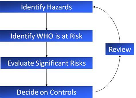 risk assessment process flowchart risk assessment recognition evaluation