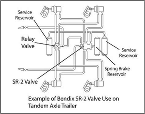Service Trailer Brake System Warning Sr 2 Valve With Dedicated Brake Reservoir
