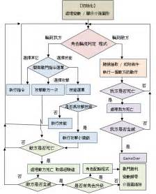 ucc 2 207 flowchart flow chart of the battle of forms ucc besides mortgage