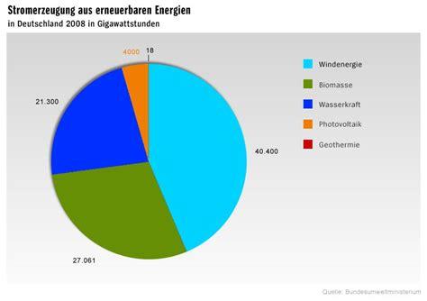 kfz werkstattvergleich grafiken solarenergie in deutschland bild 2 spiegel
