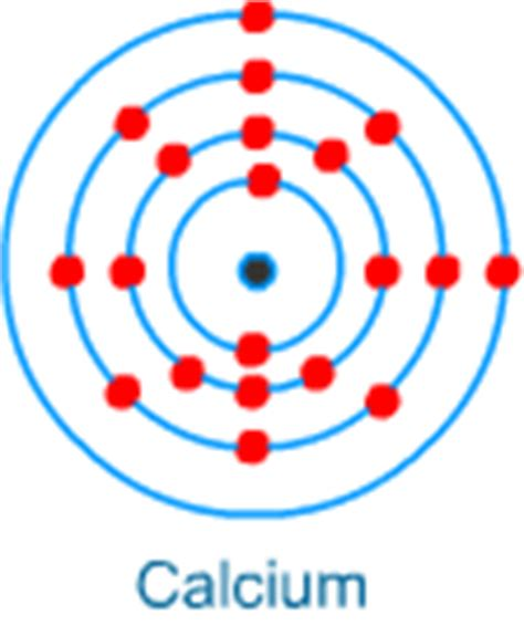 orbital diagram for calcium electronic configuration of elements from magnesium to