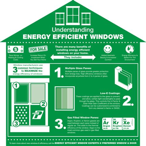 energy efficient doors understanding energy efficient windows 171 residential