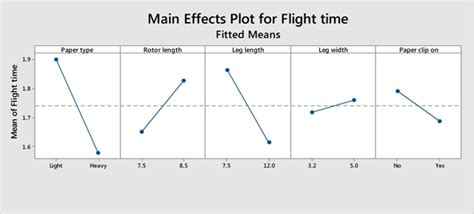 design expert interaction plot teaching doe with paper helicopters and minitab minitab
