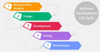 5 useful posts on agile and non agile software development