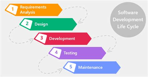 5 Useful Posts On Agile And Non Agile Software Development Methodologies Xb Software Software Development Cycle Documentation Templates