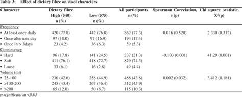 the bowel habits of adolescents in nigeria
