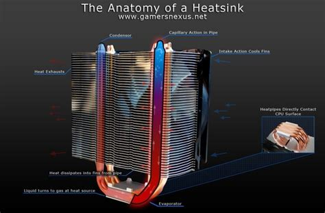 heat sink wiki why are heatsinks shaped as such updated 2017 quora