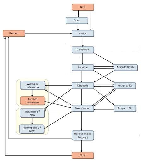itsm incident management workflow incident management flowchart create a flowchart
