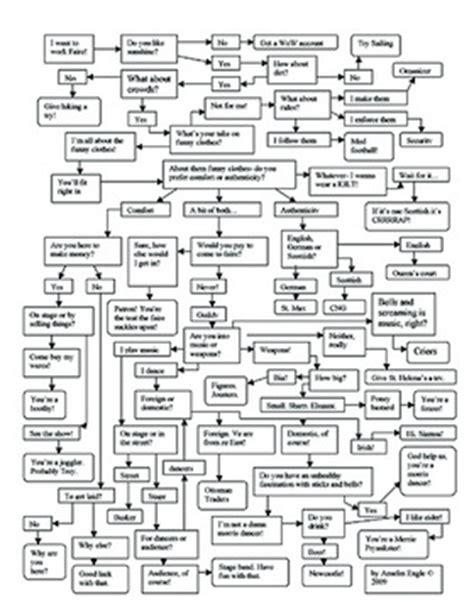 human resource planning process flowchart recruitment process flowchart hrm guide