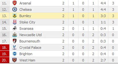 epl table nov 2017 premier league table standings 2017 brokeasshome com