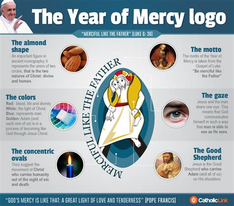 things you didnt see the year of mercy logo explained the year of mercy logo explained