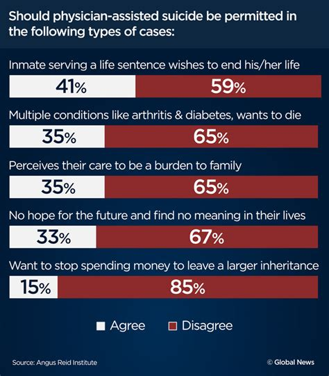 Euthanasia Agree Disagree Essay by Most Canadians Support Doctor Assisted But Specifics Reveal Divisions Attitude And