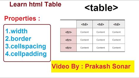 table attributes in html html table basic tutorial html table tag with