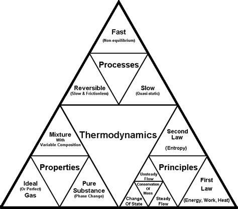 Termodinamika Azas Dasar Dan Terapan Kimia kimia dasar termodinamika renewable energy