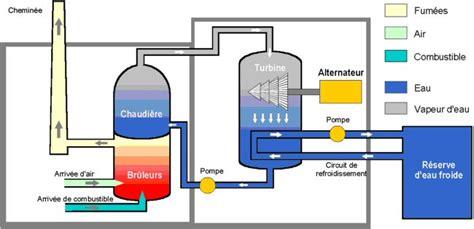 diagramme de fonctionnement d une centrale hydroélectrique centrale 233 lectrique