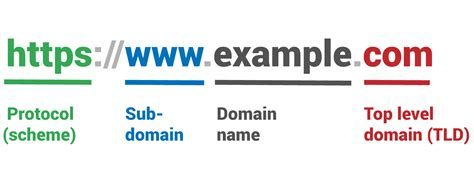 claiming  domain versions  google search console