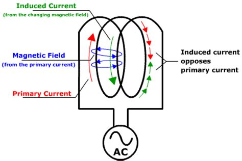 induced voltage of an inductor self inductance and inductive reactance