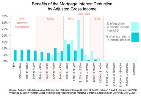 deduction of housing loan interest deduction of interest on housing loan 28 images irs student loan interest
