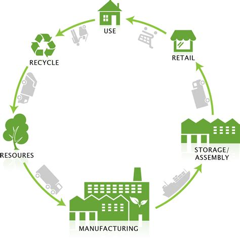 design for green manufacturing pkg packaging 187 life cycle assessment