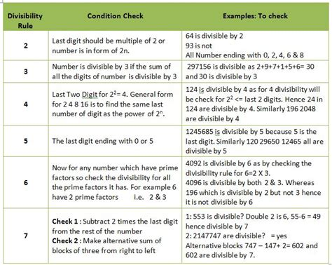 printable quiz on divisibility rules divisibility rules