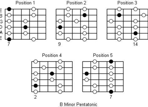 B Minor Pentatonic Scale Guitar | b minor pentatonic scale note information and scale