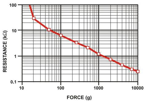 sensitive resistor data sheet sensitive resistor 0 5 datasheet 28 images sensitive resistor 0 5 sensitive resistor fsr