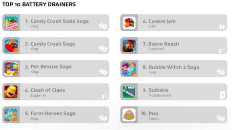 instagram membuat kuota cepat habis daftar aplikasi yang membuat baterai android cepat habis