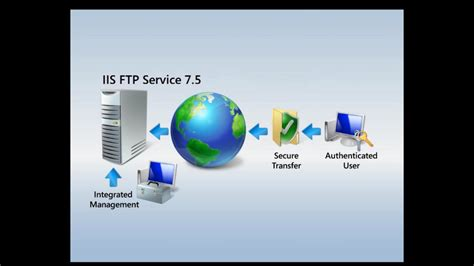 Ftp Publishing Service The Official Microsoft Iis Site