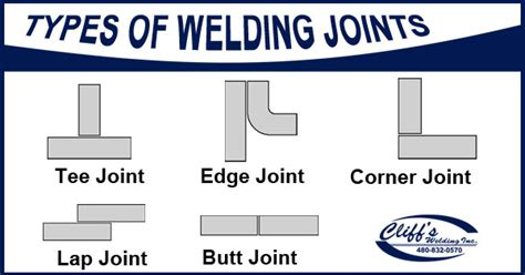 form design of welded members forgings and castings 84 types of metal joints sheet metal joints types